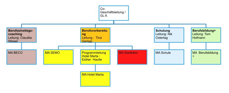 Impulsis Aufbauorganisation