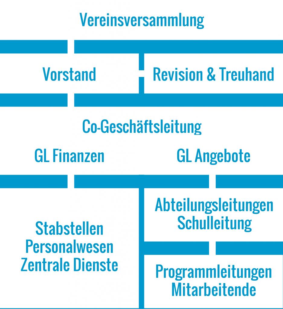 Impulsis-Organigramm